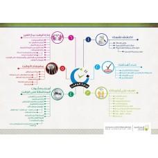 خريطة إدارة الوقت